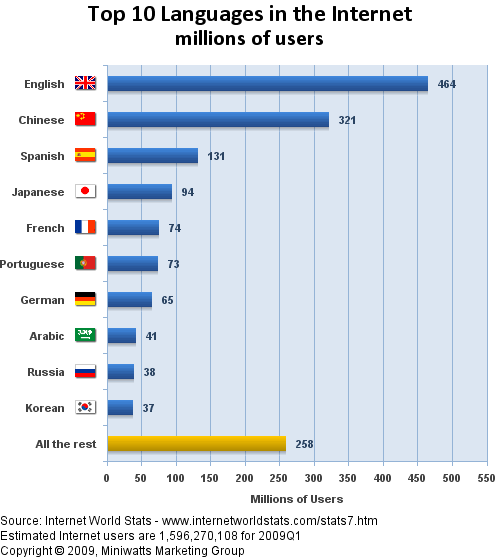 Top 10 languages in the Internet millions of users