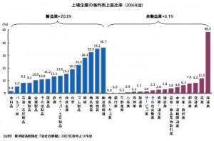 上場企業の海外売上高比率