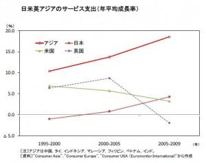 日米英アジアのサービス支出