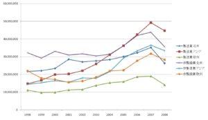 日本企業の海外現地法人売上高の推移