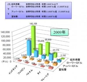 アジア各国の所得階層別人口数