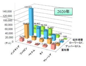 アジア各国の所得階層別人口数2