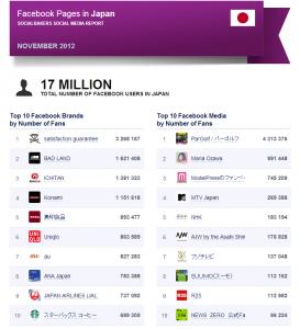 Socialbakers'レポート November 2012