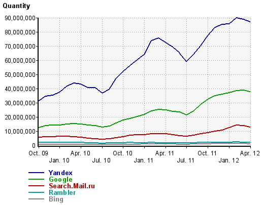 search-engine-market-share-russia-march-2012