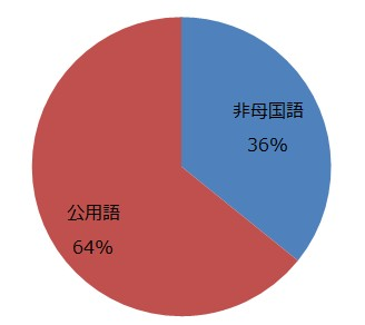 英語の利用割合201611