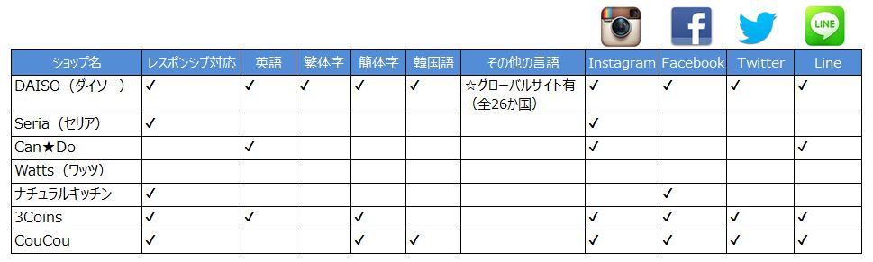 100円ショップ_データ