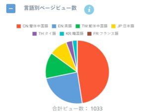 言語別のデータ