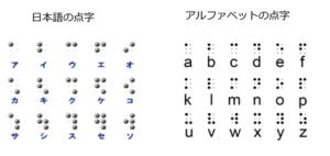 日本語と英語それぞれの点字対応表