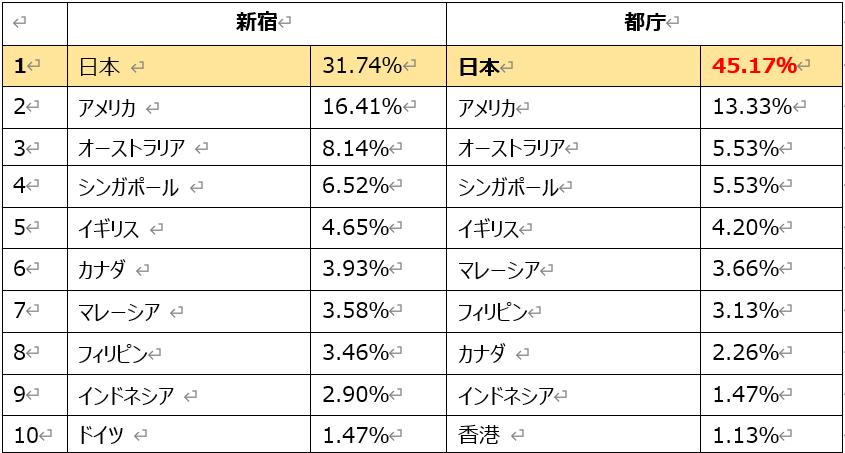 新宿と都庁の国別アクセスデータ比較