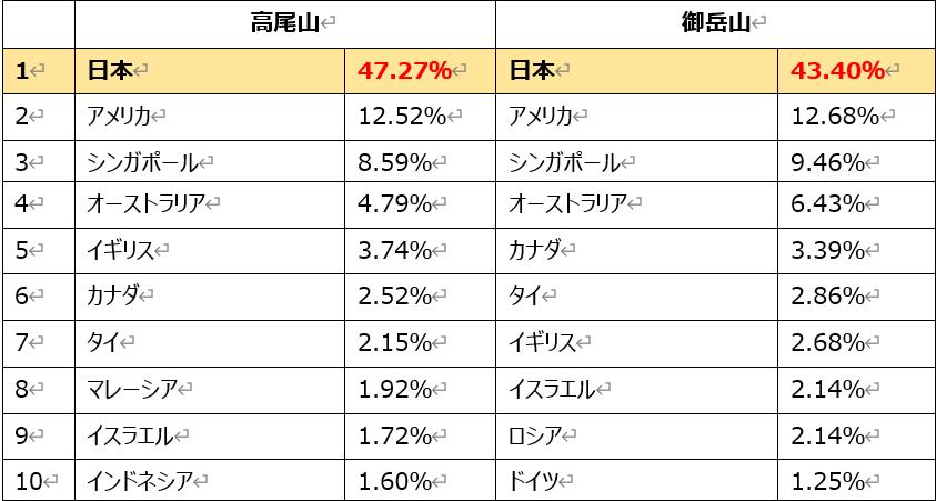 高尾山と御岳山の国別アクセスデータ比較